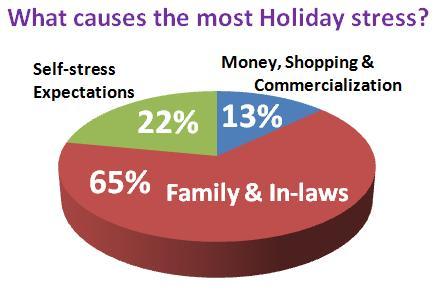 chart-survey-womens-holiday-stress-dec09